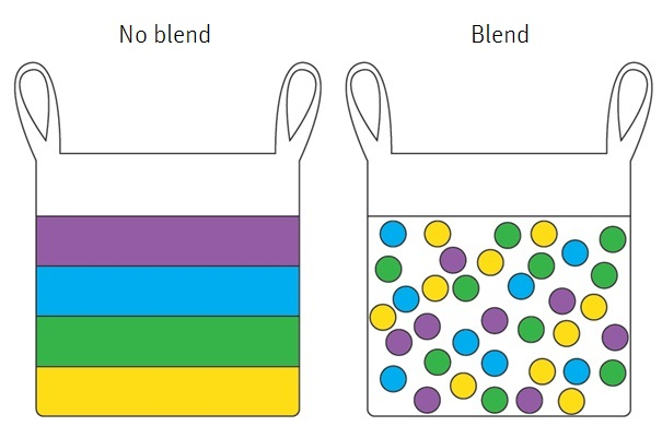 Blended fertilizers