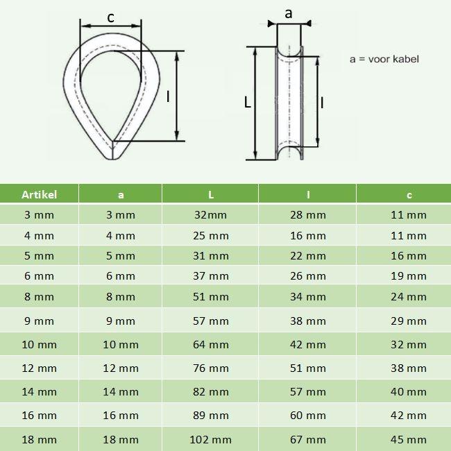 Thimble Gavlanised 3 mm / 100 pieces