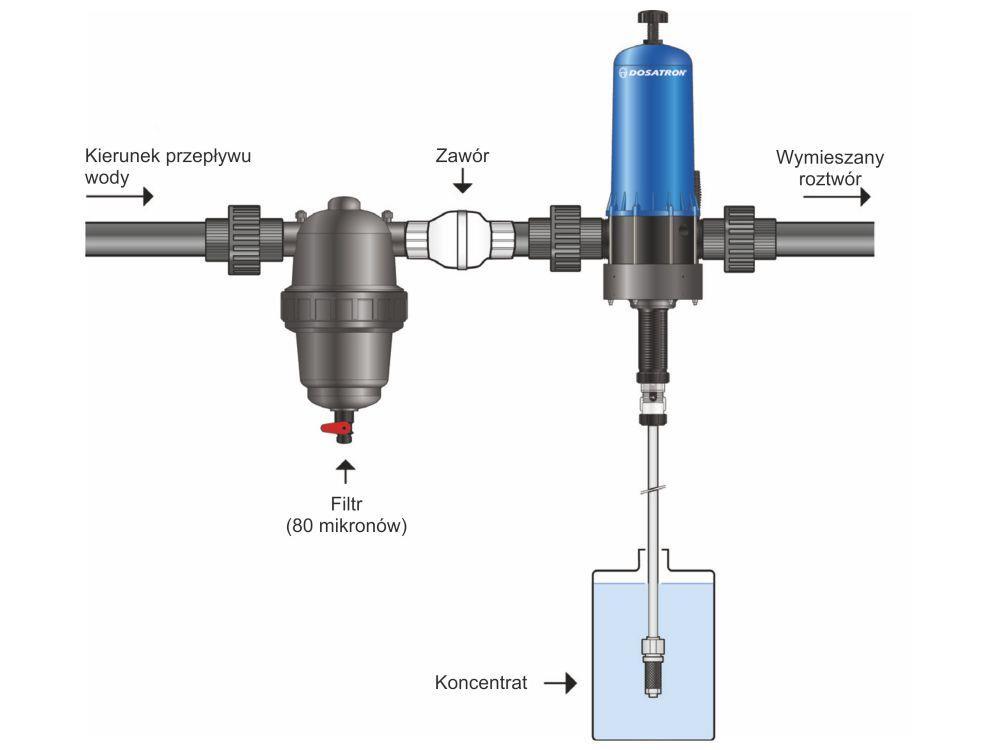 Dosing Dosatron D20S 0,2-2%