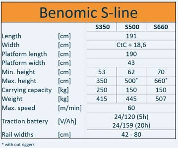 Benomic S500 3-scissors (max. height 500cm) at 50 cm centres