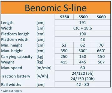Benomic S500 3-scissors (max. height 500cm) at 60 cm centres